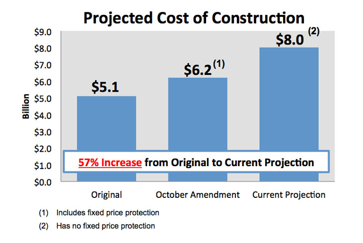 Projected Cost of Construction
