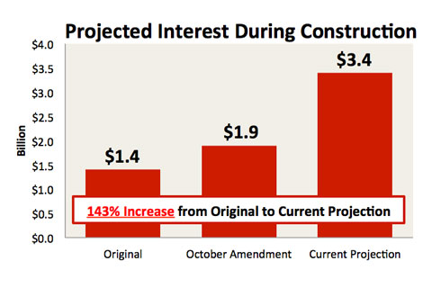 Projected Interest During Construction
