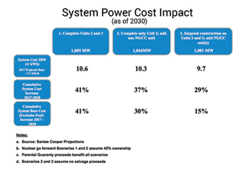 System Power Cost Impact